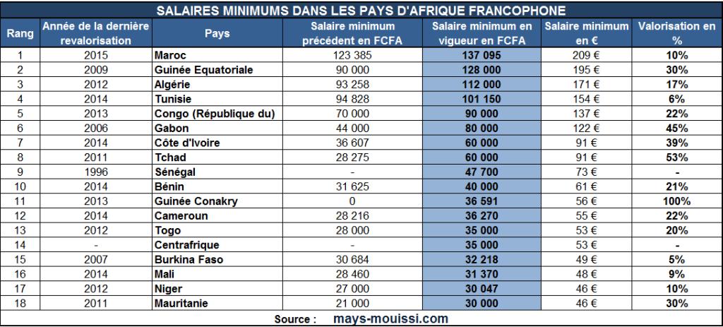Salaire minimum en afrique dans quels pays paie t on le - Grille des salaires de la fonction publique ...
